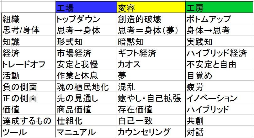 共存在サイクル表2