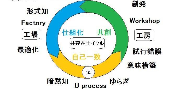 共存在サイクル